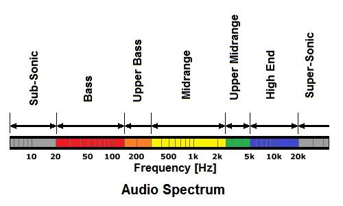 Range Frequenza Audio